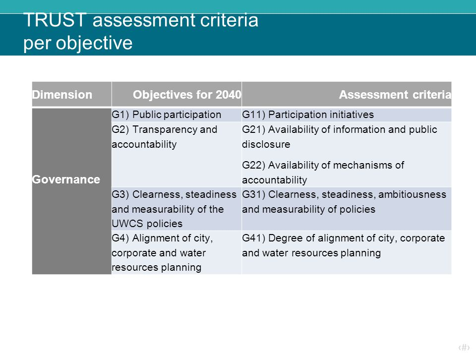 ‹#› TRUST assessment criteria per objective DimensionObjectives for 2040Assessment criteria Governance G1) Public participationG11) Participation initiatives G2) Transparency and accountability G21) Availability of information and public disclosure G22) Availability of mechanisms of accountability G3) Clearness, steadiness and measurability of the UWCS policies G31) Clearness, steadiness, ambitiousness and measurability of policies G4) Alignment of city, corporate and water resources planning G41) Degree of alignment of city, corporate and water resources planning