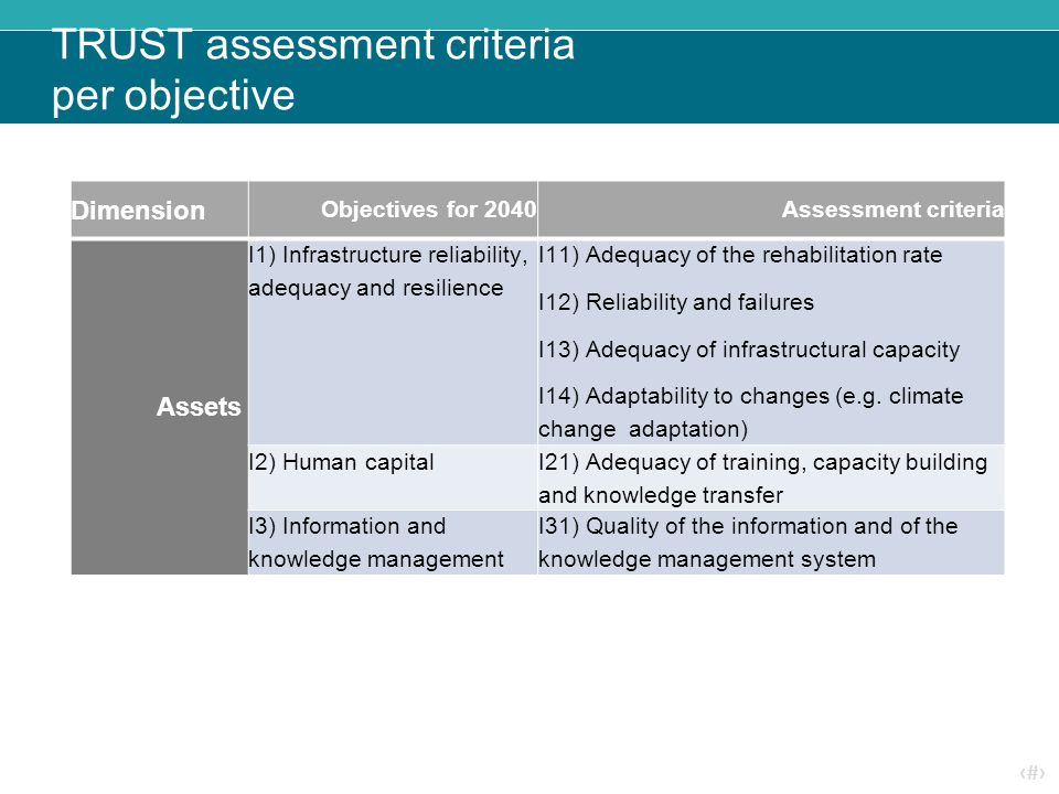 ‹#› TRUST assessment criteria per objective Dimension Objectives for 2040Assessment criteria Assets I1) Infrastructure reliability, adequacy and resilience I11) Adequacy of the rehabilitation rate I12) Reliability and failures I13) Adequacy of infrastructural capacity I14) Adaptability to changes (e.g.