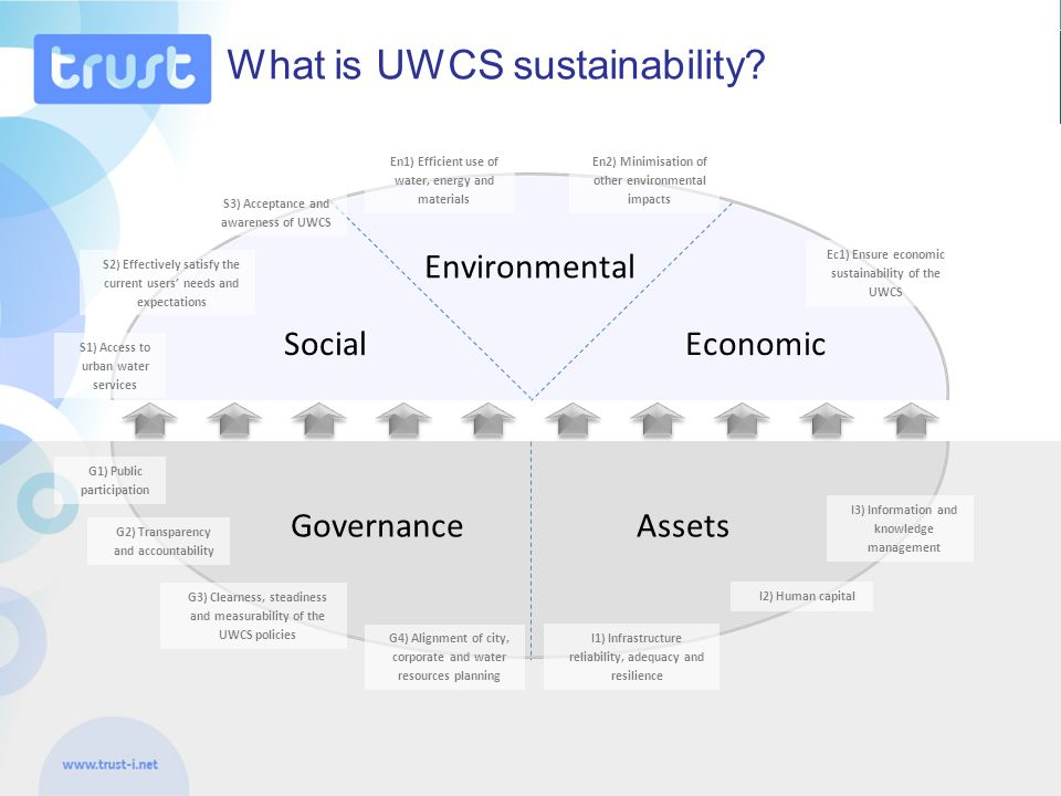 ‹#› TRUST assessment criteria per objective DimensionObjectives for 2040Assessment criteria Social S1) Access to urban water services S11) Service coverage S2) Effectively satisfy the current users' needs and expectations S21) Quality of service S22) Safety and health S3) Acceptance and awareness of UWCS S31) Affordability