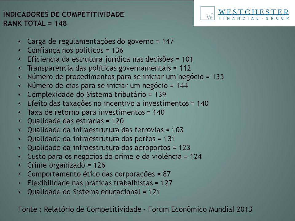INDICADORES DE COMPETITIVIDADE RANK TOTAL = 148 Carga de regulamentações do governo = 147 Confiança nos politicos = 136 Eficiencia da estrutura jurídi