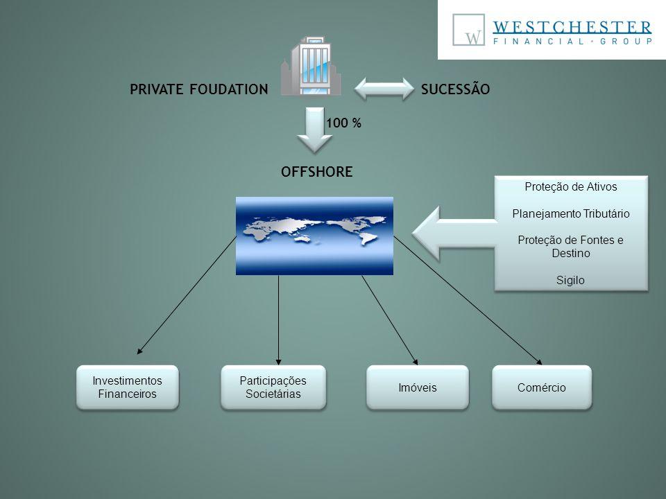 OFFSHORE 100 % PRIVATE FOUDATION Investimentos Financeiros Investimentos Financeiros Participações Societárias Participações Societárias Imóveis Comér