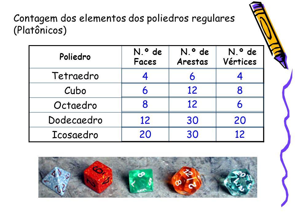 Poliedro N.º de Faces N.º de Arestas N.º de Vértices Tetraedro Cubo Octaedro Dodecaedro Icosaedro Contagem dos elementos dos poliedros regulares (Platônicos) 464 6128 8 6 3020 3012