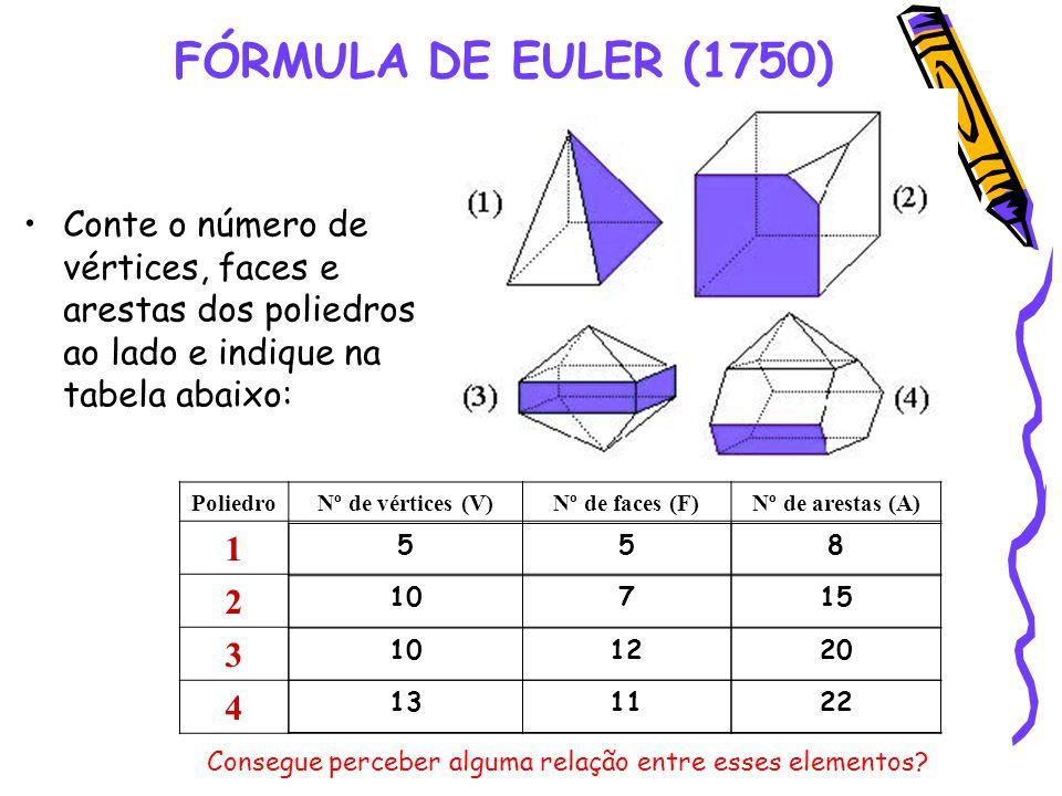 FÓRMULA DE EULER (1750) Conte o número de vértices, faces e arestas dos poliedros ao lado e indique na tabela abaixo: PoliedroNº de vértices (V)Nº de faces (F)Nº de arestas (A) 1 2 3 4 Consegue perceber alguma relação entre esses elementos.