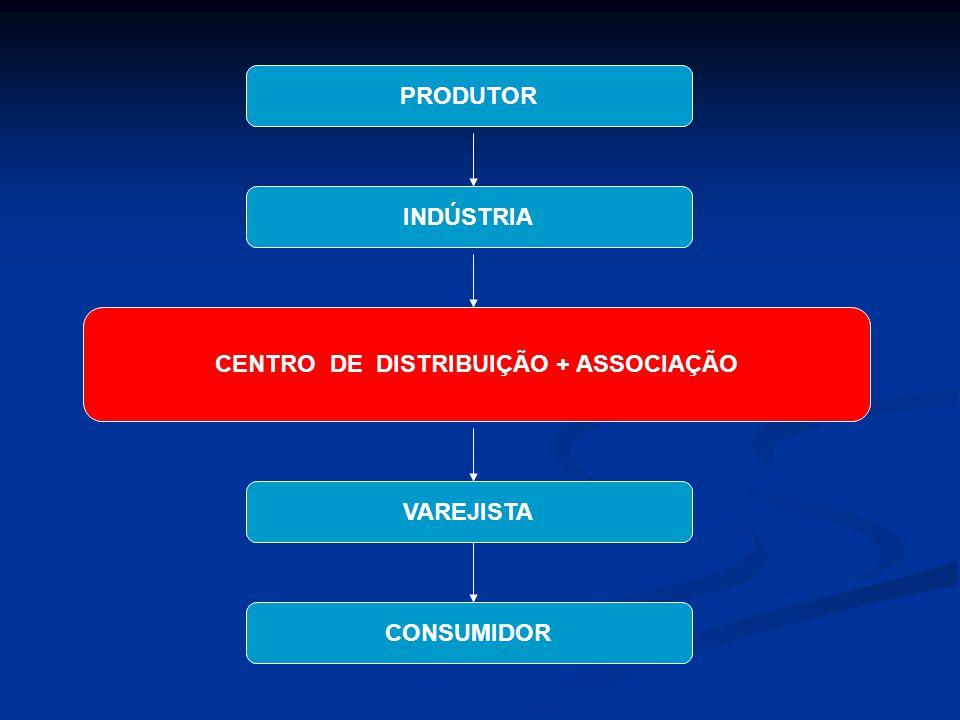 PRODUTOR INDÚSTRIA CENTRO DE DISTRIBUIÇÃO + ASSOCIAÇÃO VAREJISTA CONSUMIDOR