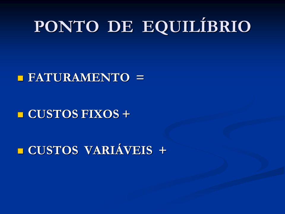 PONTO DE EQUILÍBRIO FATURAMENTO = FATURAMENTO = CUSTOS FIXOS + CUSTOS FIXOS + CUSTOS VARIÁVEIS + CUSTOS VARIÁVEIS +