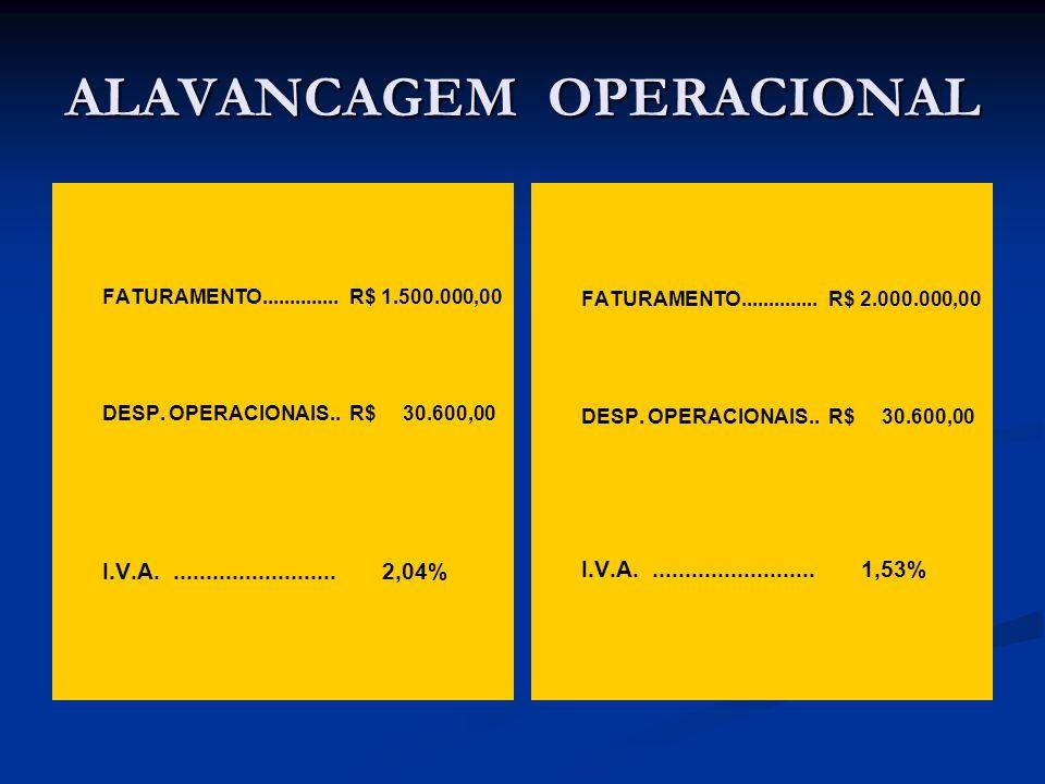 ALAVANCAGEM OPERACIONAL FATURAMENTO.............. R$ 1.500.000,00 DESP.
