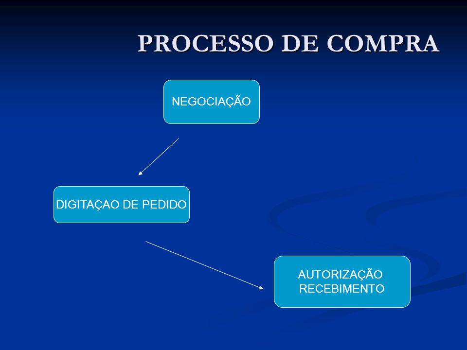 PROCESSO DE COMPRA NEGOCIAÇÃO DIGITAÇAO DE PEDIDO AUTORIZAÇÃO RECEBIMENTO