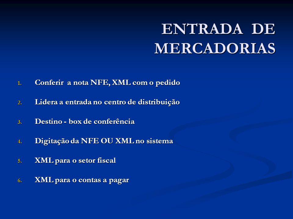 ENTRADA DE MERCADORIAS 1. Conferir a nota NFE, XML com o pedido 2.