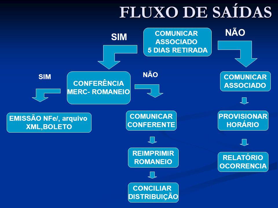 FLUXO DE SAÍDAS COMUNICAR ASSOCIADO 5 DIAS RETIRADA CONFERÊNCIA MERC- ROMANEIO COMUNICAR ASSOCIADO PROVISIONAR HORÁRIO RELATÓRIO OCORRENCIA COMUNICAR CONFERENTE EMISSÃO NFe/, arquivo XML,BOLETO REIMPRIMIR ROMANEIO CONCILIAR DISTRIBUIÇÃO SIM NÃO SIM NÃO