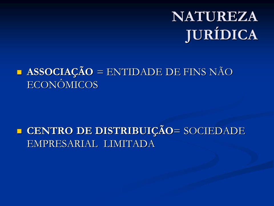 NATUREZA JURÍDICA ASSOCIAÇÃO = ENTIDADE DE FINS NÃO ECONÔMICOS ASSOCIAÇÃO = ENTIDADE DE FINS NÃO ECONÔMICOS CENTRO DE DISTRIBUIÇÃO= SOCIEDADE EMPRESARIAL LIMITADA CENTRO DE DISTRIBUIÇÃO= SOCIEDADE EMPRESARIAL LIMITADA