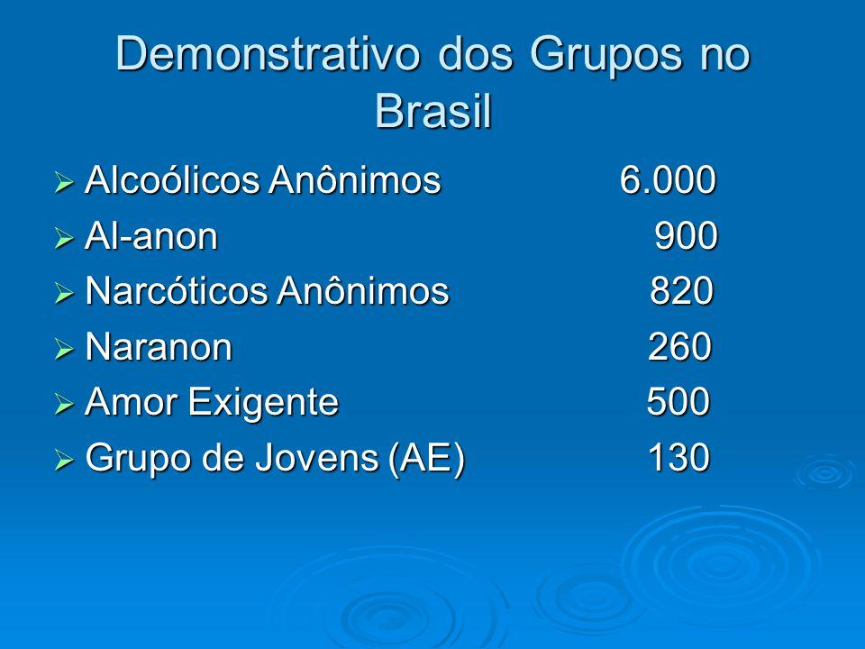Demonstrativo dos Grupos no Brasil  Alcoólicos Anônimos 6.000  Al-anon 900  Narcóticos Anônimos 820  Naranon 260  Amor Exigente 500  Grupo de Jovens (AE) 130