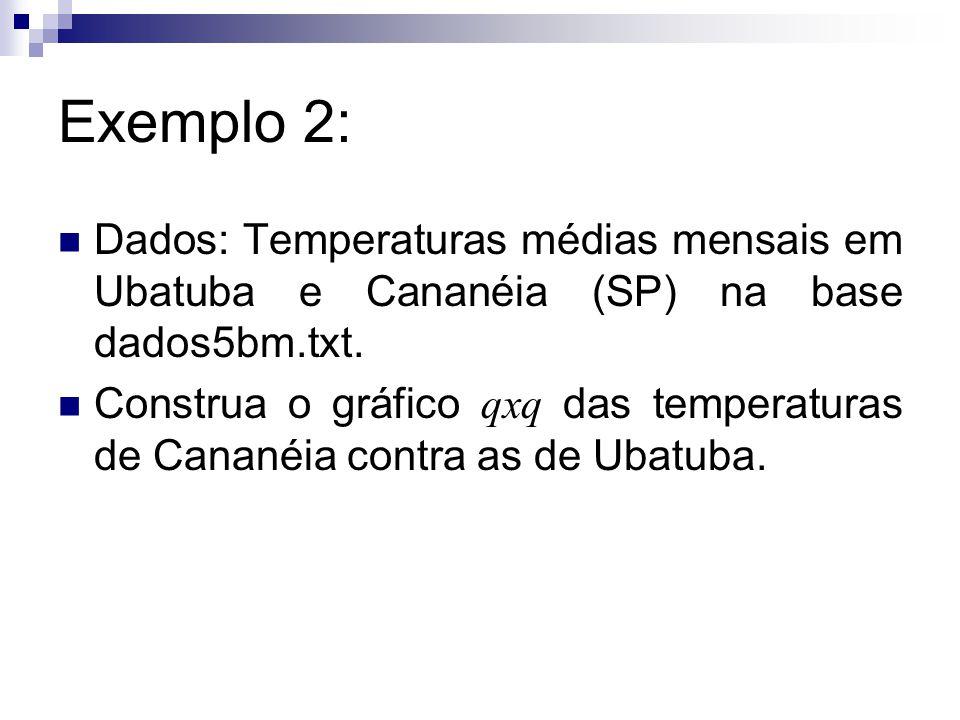 Exemplo 2: Dados: Temperaturas médias mensais em Ubatuba e Cananéia (SP) na base dados5bm.txt. Construa o gráfico qxq das temperaturas de Cananéia con