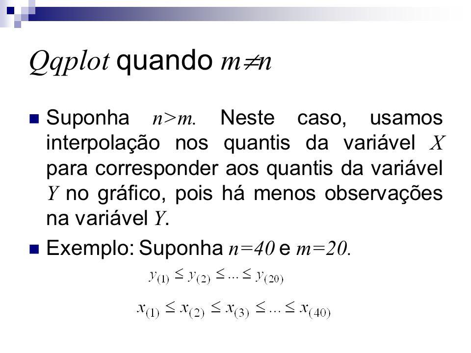 Qqplot quando m  n Suponha n>m. Neste caso, usamos interpolação nos quantis da variável X para corresponder aos quantis da variável Y no gráfico, poi