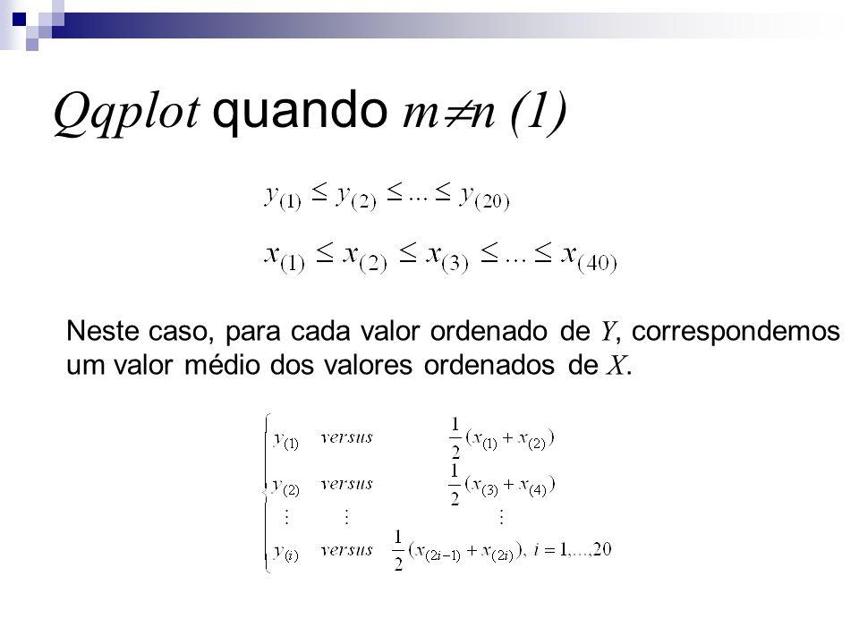 Qqplot quando m  n (1) Neste caso, para cada valor ordenado de Y, correspondemos um valor médio dos valores ordenados de X.