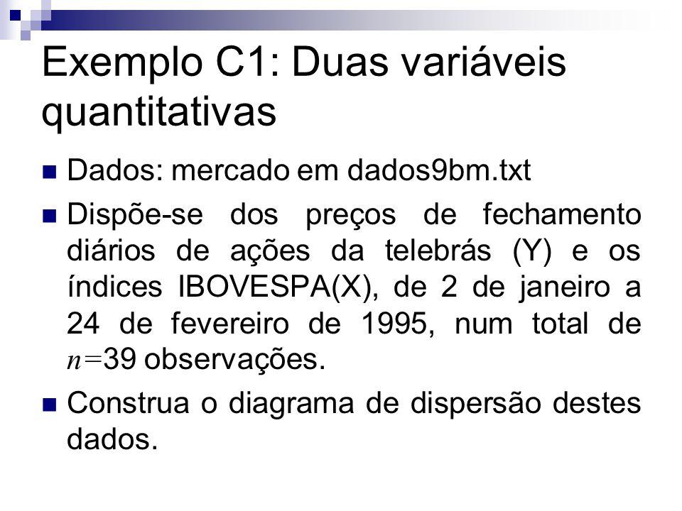 Exemplo C1: Duas variáveis quantitativas Dados: mercado em dados9bm.txt Dispõe-se dos preços de fechamento diários de ações da telebrás (Y) e os índic