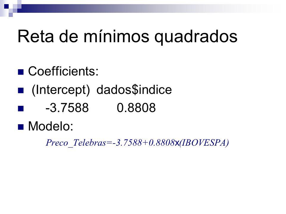 Reta de mínimos quadrados Coefficients: (Intercept) dados$indice -3.7588 0.8808 Modelo: Preco_Telebras=-3.7588+0.8808 x (IBOVESPA)
