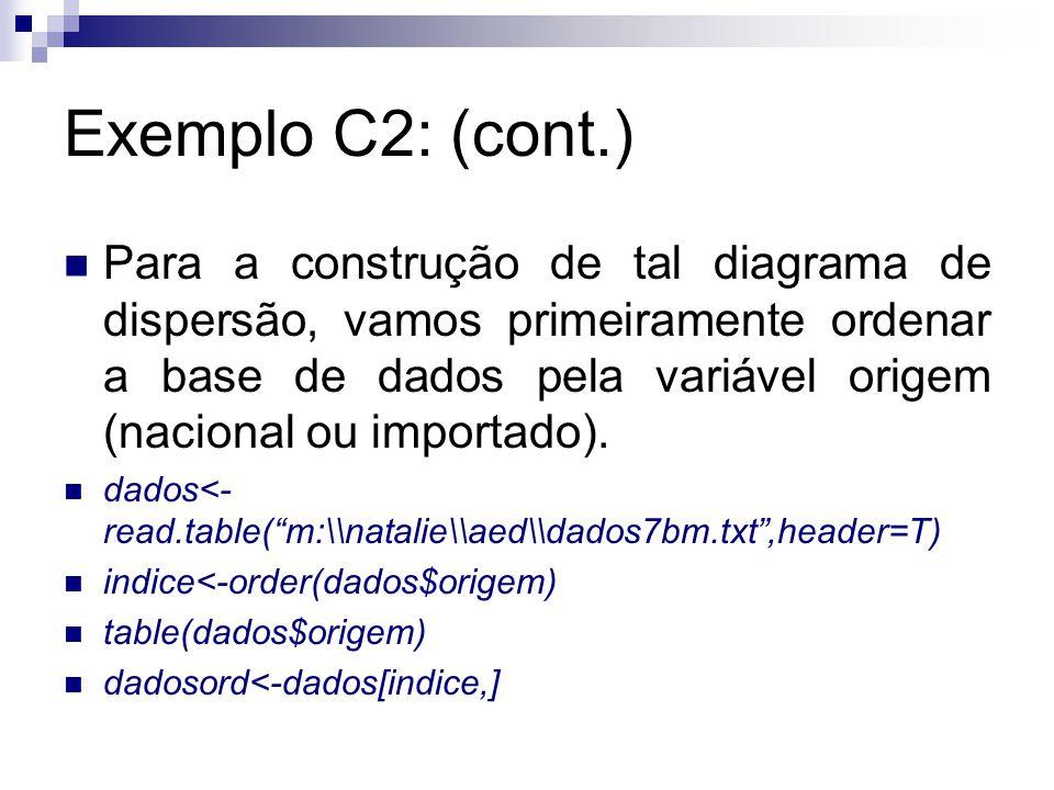 Exemplo C2: (cont.) Para a construção de tal diagrama de dispersão, vamos primeiramente ordenar a base de dados pela variável origem (nacional ou impo