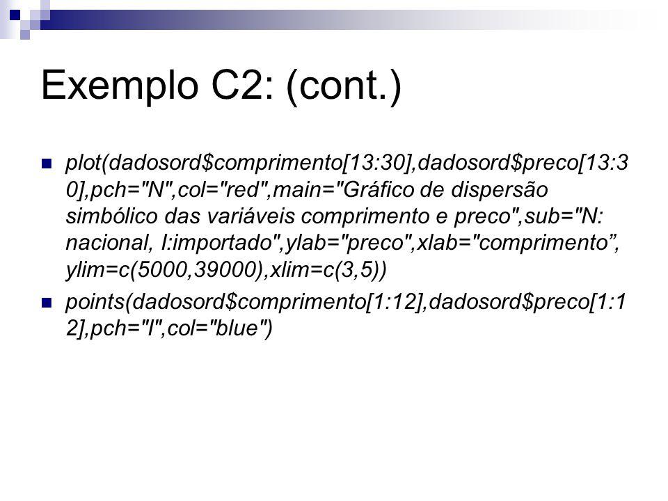 Exemplo C2: (cont.) plot(dadosord$comprimento[13:30],dadosord$preco[13:3 0],pch=