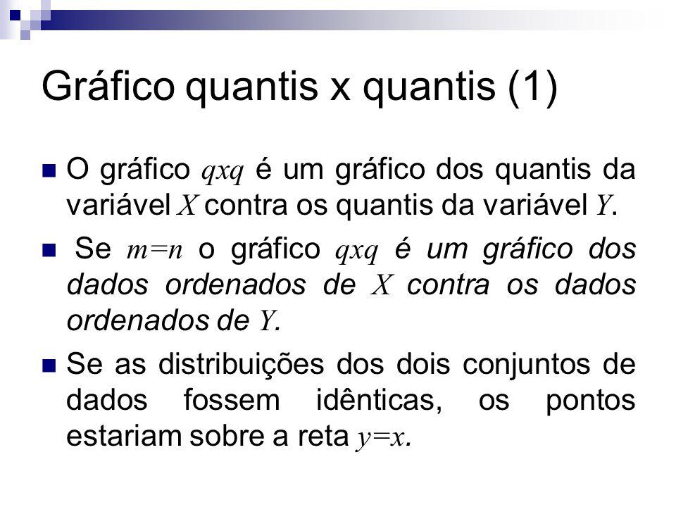 Gráfico quantis x quantis (2) Enquanto que um gráfico de dispersão fornece uma possível relação global entre as variáveis, o gráfico qxq mostra se valores pequenos de X estão relacionados com valores pequenos de Y, se valores intermediários de X estão relacionados com valores intermediários de Y, se valores grandes de X estão relacionados com valores grandes de Y.