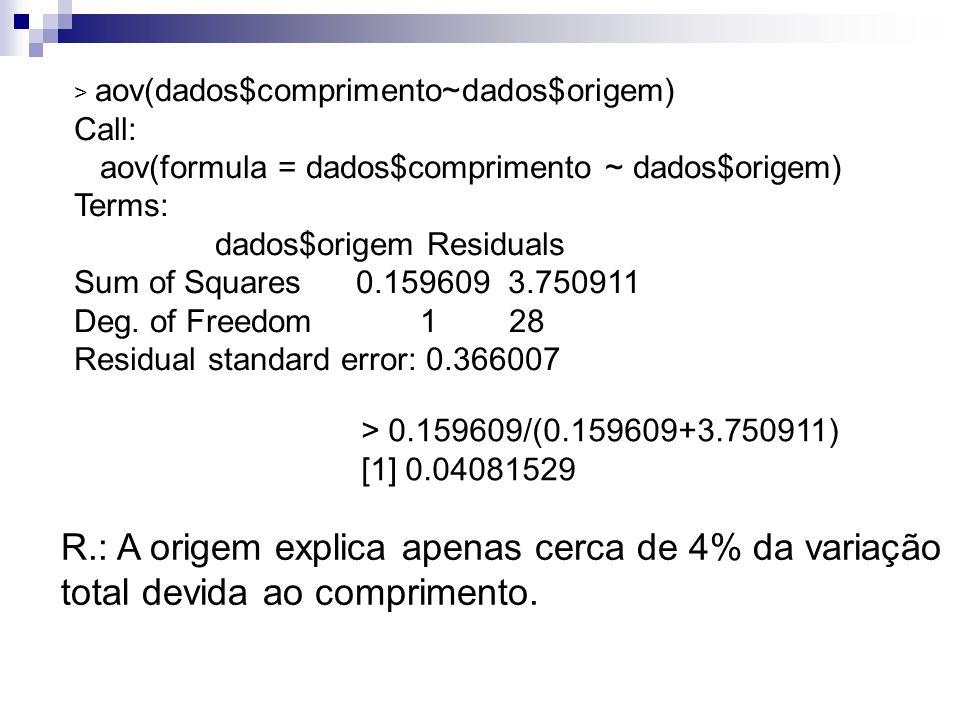 > aov(dados$comprimento~dados$origem) Call: aov(formula = dados$comprimento ~ dados$origem) Terms: dados$origem Residuals Sum of Squares 0.159609 3.75