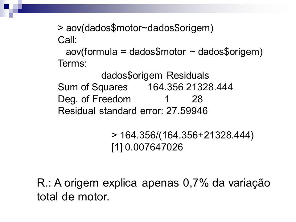 > aov(dados$motor~dados$origem) Call: aov(formula = dados$motor ~ dados$origem) Terms: dados$origem Residuals Sum of Squares 164.356 21328.444 Deg. of