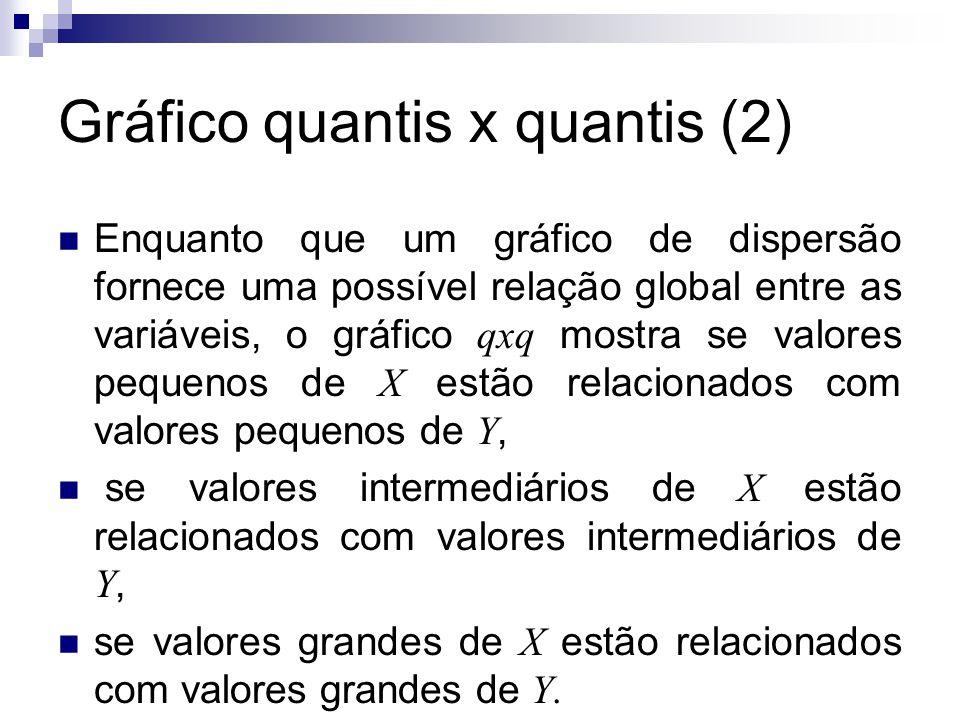Gráfico quantis x quantis (2) Enquanto que um gráfico de dispersão fornece uma possível relação global entre as variáveis, o gráfico qxq mostra se val