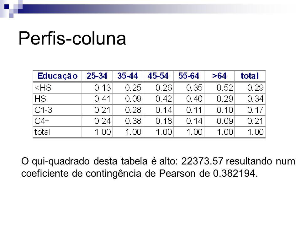 Perfis-coluna O qui-quadrado desta tabela é alto: 22373.57 resultando num coeficiente de contingência de Pearson de 0.382194.