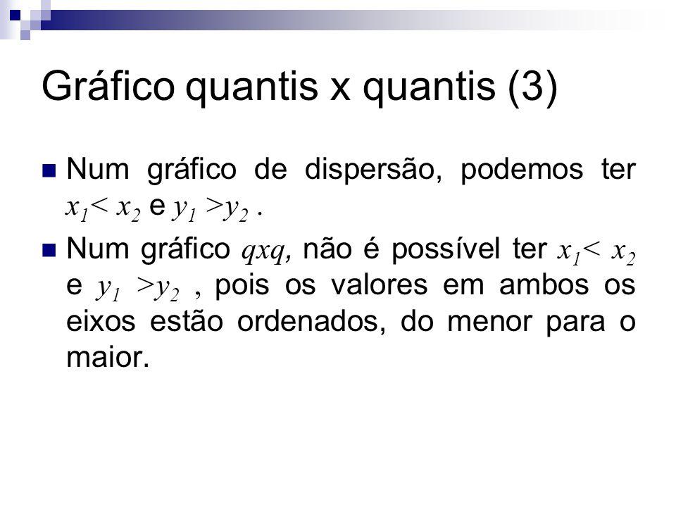 Gráfico quantis x quantis (3) Num gráfico de dispersão, podemos ter x 1 y 2. Num gráfico qxq, não é possível ter x 1 y 2, pois os valores em ambos os