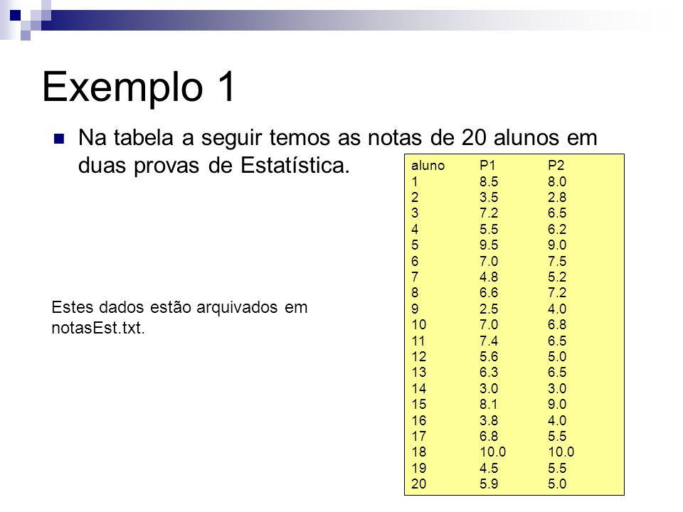 Exemplo 1 (cont) Comando que constrói o gráfico de quantis no R, após ler os dados: qqplot(dados$P1,dados$P2,main= Gráfico qxq para as notas em duas provas de Estatística ,xlab= Quantis da primeira prova , ylab= Quantis da segunda prova ) Para inserir no gráfico a reta y=x, acrescente abline(0,1) # o primeiro número indica o coeficiente linear da reta desejada e, o segundo, o coeficiente angular.
