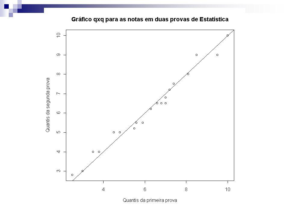 Exemplo 1: (cont.) Do gráfico de quantis, podemos perceber que as notas em Estatística das provas 1 e 2 tem distribuições muito parecidas, pois os pontos do qqplot estão muito próximos da reta y=x com desvios bem pequenos.