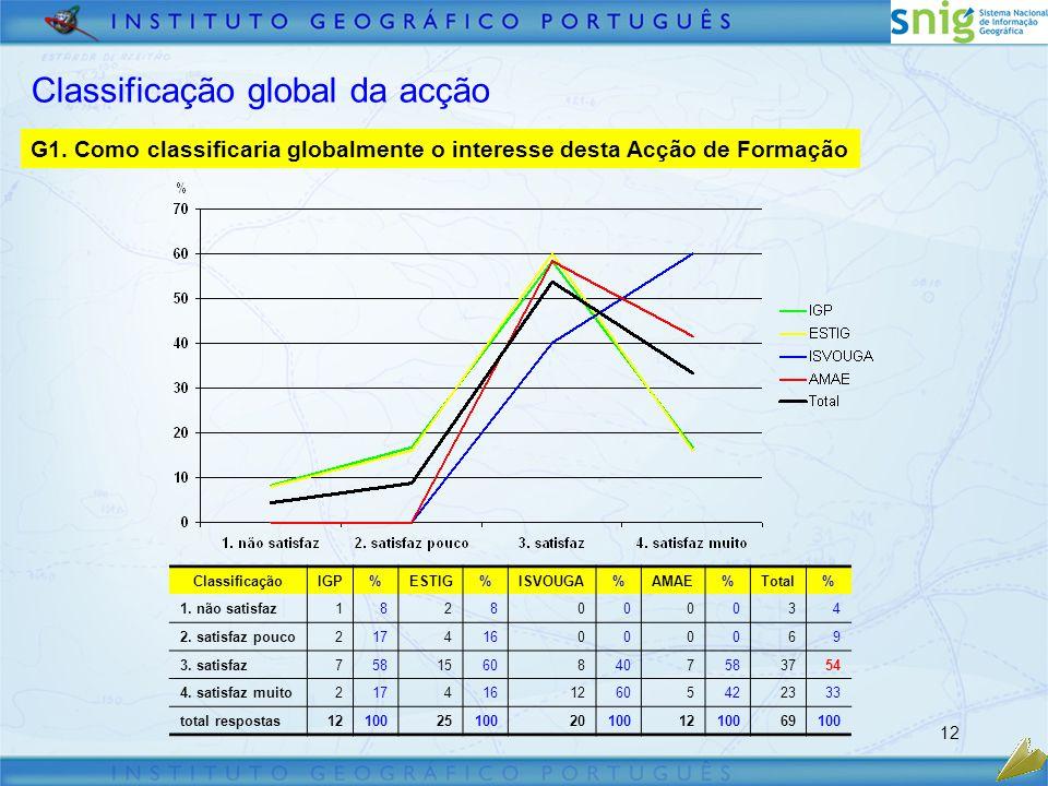 12 Classificação global da acção G1.