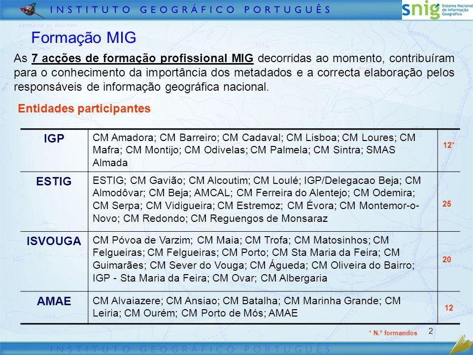 2 Entidades participantes IGP CM Amadora; CM Barreiro; CM Cadaval; CM Lisboa; CM Loures; CM Mafra; CM Montijo; CM Odivelas; CM Palmela; CM Sintra; SMAS Almada 12* ESTIG ESTIG; CM Gavião; CM Alcoutim; CM Loulé; IGP/Delegacao Beja; CM Almodôvar; CM Beja; AMCAL; CM Ferreira do Alentejo; CM Odemira; CM Serpa; CM Vidigueira; CM Estremoz; CM Évora; CM Montemor-o- Novo; CM Redondo; CM Reguengos de Monsaraz 25 ISVOUGA CM Póvoa de Varzim; CM Maia; CM Trofa; CM Matosinhos; CM Felgueiras; CM Felgueiras; CM Porto; CM Sta Maria da Feira; CM Guimarães; CM Sever do Vouga; CM Águeda; CM Oliveira do Bairro; IGP - Sta Maria da Feira; CM Ovar; CM Albergaria 20 AMAE CM Alvaiazere; CM Ansiao; CM Batalha; CM Marinha Grande; CM Leiria; CM Ourém; CM Porto de Mós; AMAE 12 As 7 acções de formação profissional MIG decorridas ao momento, contribuíram para o conhecimento da importância dos metadados e a correcta elaboração pelos responsáveis de informação geográfica nacional.