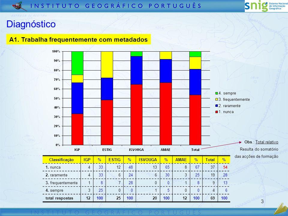 3 Diagnóstico ClassificaçãoIGP%ESTIG%ISVOUGA%AMAE%Total% 1.