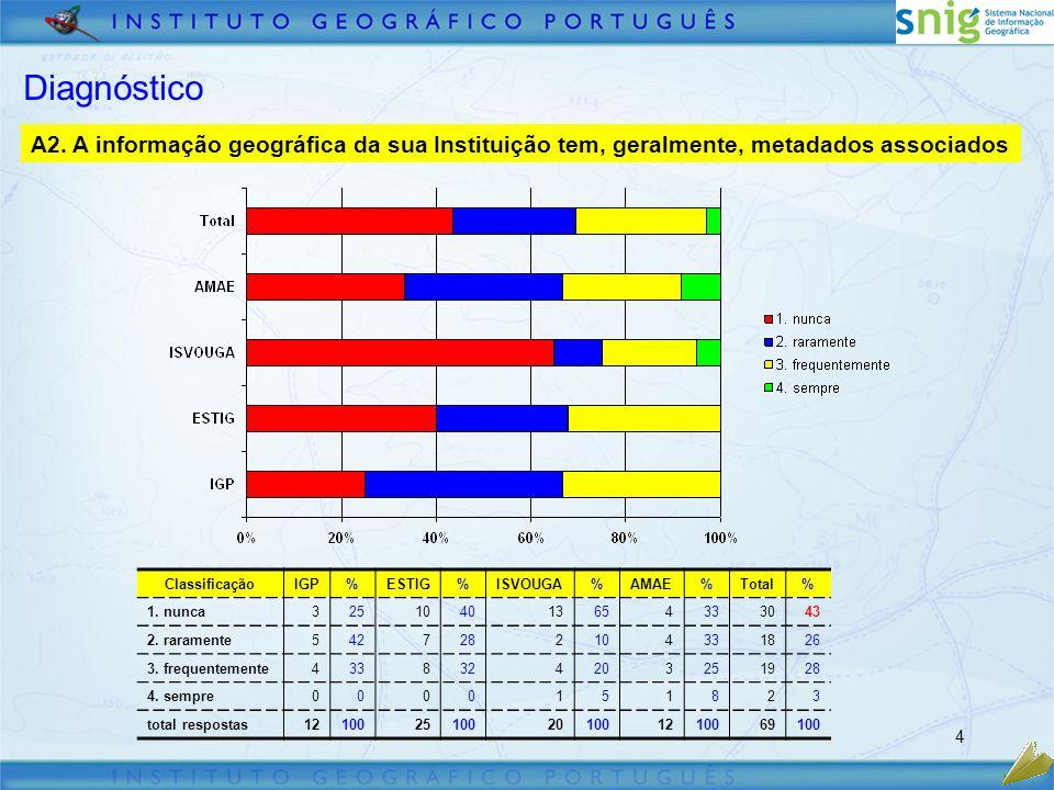 4 Diagnóstico A2.