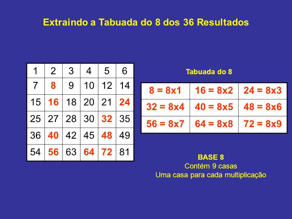 Extraindo a Tabuada do 8 dos 36 Resultados 123456 789101214 151618202124 252728303235 364042454849 545663647281 8 = 8x116 = 8x224 = 8x3 32 = 8x440 = 8x548 = 8x6 56 = 8x764 = 8x872 = 8x9 Tabuada do 8 BASE 8 Contém 9 casas Uma casa para cada multiplicação