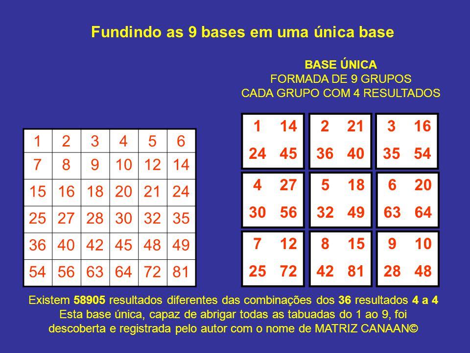 Fundindo as 9 bases em uma única base 123456 789101214 151618202124 252728303235 364042454849 545663647281 BASE ÚNICA FORMADA DE 9 GRUPOS CADA GRUPO C