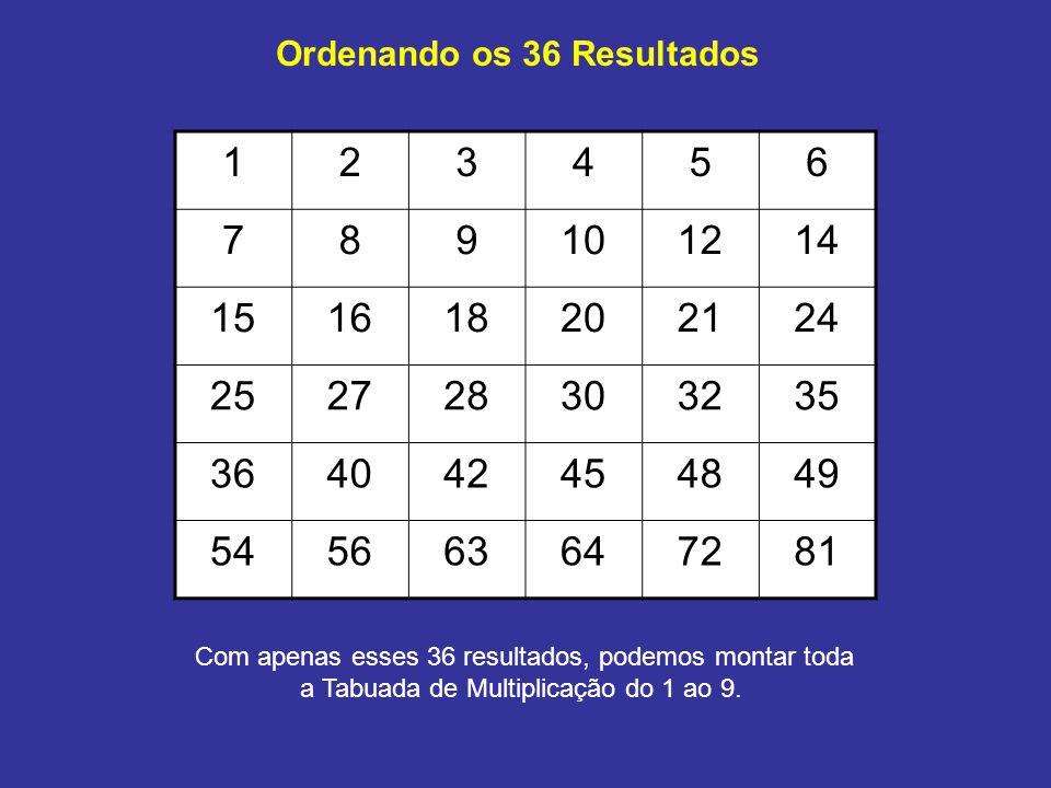 Ordenando os 36 Resultados 123456 789101214 151618202124 252728303235 364042454849 545663647281 Com apenas esses 36 resultados, podemos montar toda a Tabuada de Multiplicação do 1 ao 9.