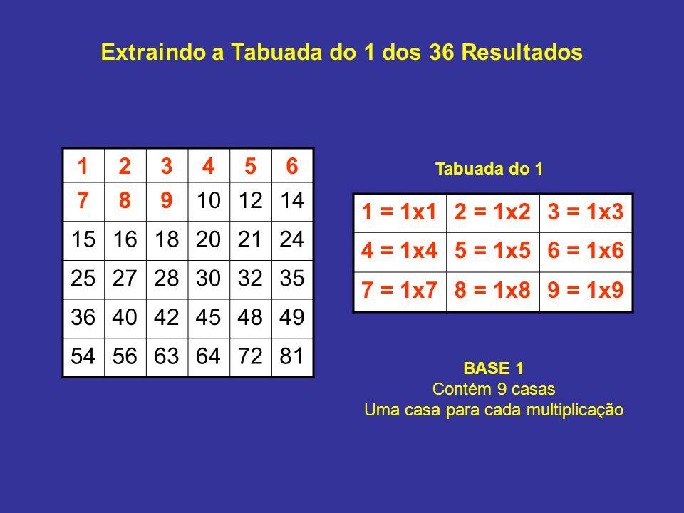 Extraindo a Tabuada do 1 dos 36 Resultados 123456 789101214 151618202124 252728303235 364042454849 545663647281 1 = 1x12 = 1x23 = 1x3 4 = 1x45 = 1x56