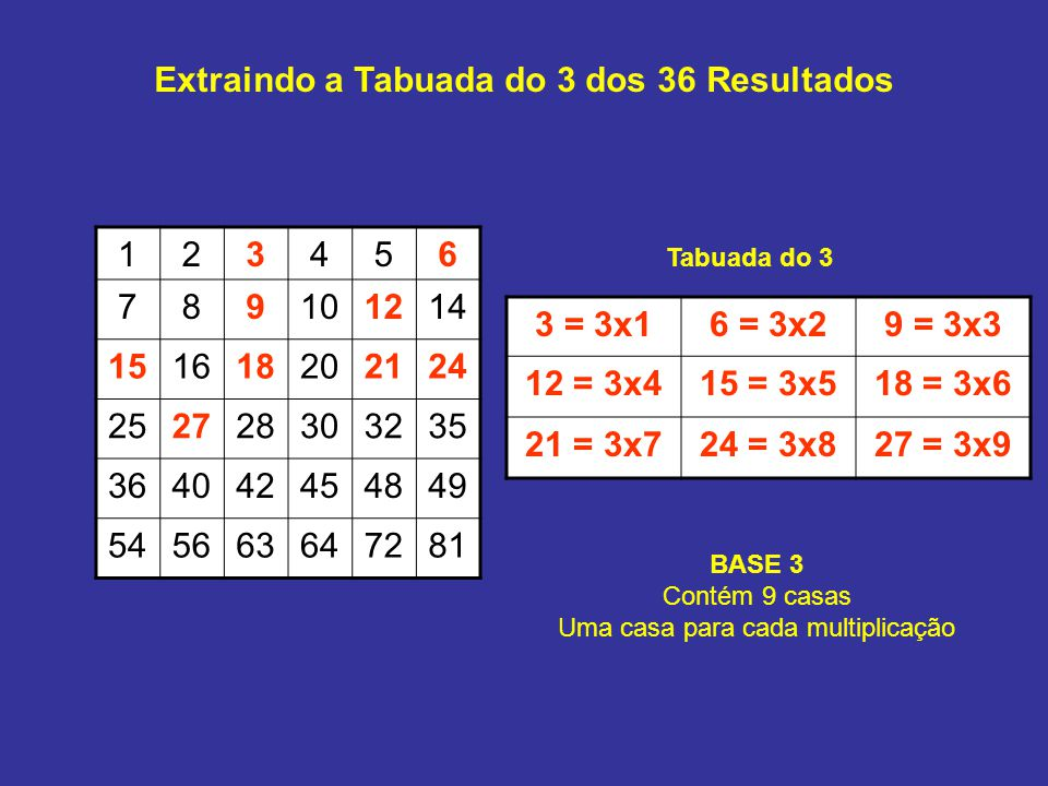 Extraindo a Tabuada do 3 dos 36 Resultados 123456 789101214 151618202124 252728303235 364042454849 545663647281 3 = 3x16 = 3x29 = 3x3 12 = 3x415 = 3x518 = 3x6 21 = 3x724 = 3x827 = 3x9 Tabuada do 3 BASE 3 Contém 9 casas Uma casa para cada multiplicação