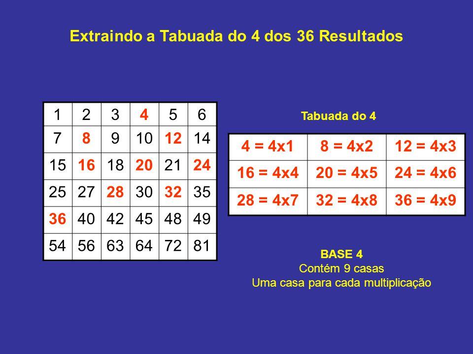 Extraindo a Tabuada do 4 dos 36 Resultados 123456 789101214 151618202124 252728303235 364042454849 545663647281 4 = 4x18 = 4x212 = 4x3 16 = 4x420 = 4x524 = 4x6 28 = 4x732 = 4x836 = 4x9 Tabuada do 4 BASE 4 Contém 9 casas Uma casa para cada multiplicação