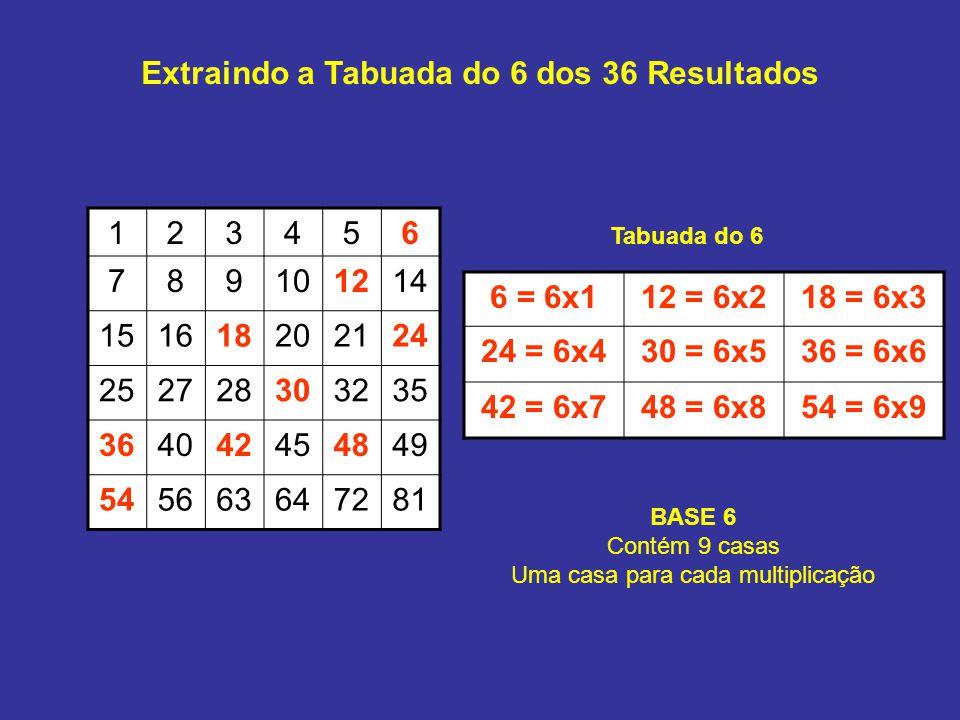 Extraindo a Tabuada do 7 dos 36 Resultados 123456 789101214 151618202124 252728303235 364042454849 545663647281 7 = 7x114 = 7x221 = 7x3 28 = 7x435 = 7x542 = 7x6 49 = 7x756 = 7x863 = 7x9 Tabuada do 7 BASE 7 Contém 9 casas Uma casa para cada multiplicação