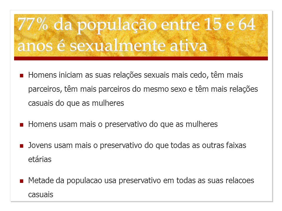 77% da população entre 15 e 64 anos é sexualmente ativa Homens iniciam as suas relações sexuais mais cedo, têm mais parceiros, têm mais parceiros do m