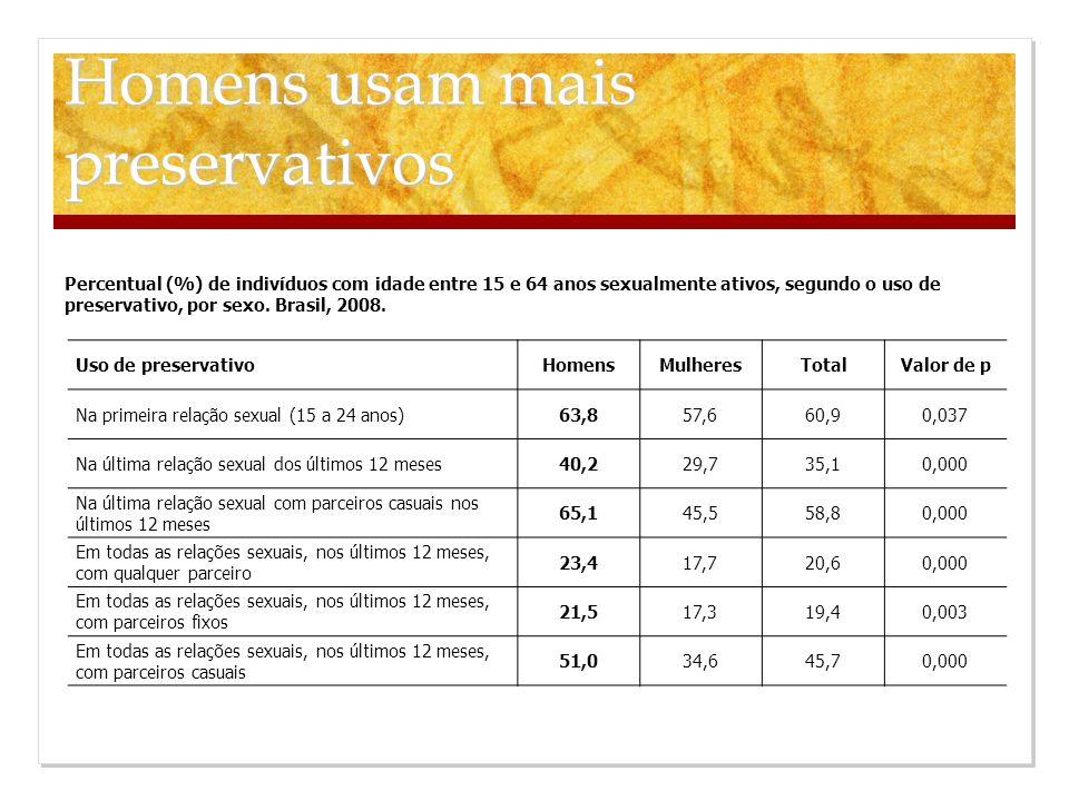 Homens usam mais preservativos Uso de preservativo HomensMulheresTotalValor de p Na primeira relação sexual (15 a 24 anos) 63,857,660,90,037 Na última