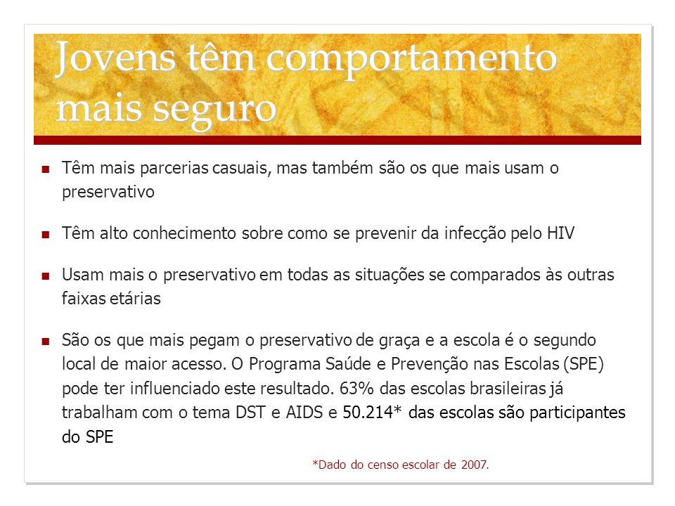 Têm mais parcerias casuais, mas também são os que mais usam o preservativo Têm alto conhecimento sobre como se prevenir da infecção pelo HIV Usam mais