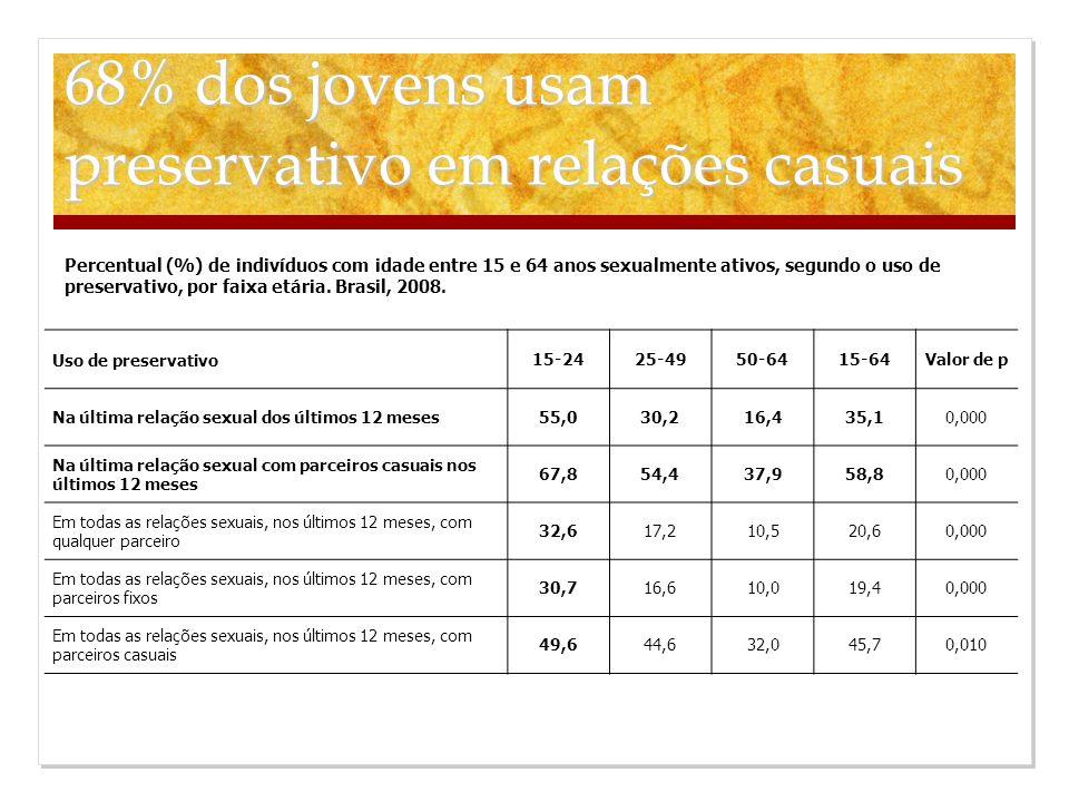 Uso de preservativo 15-2425-4950-6415-64Valor de p Na última relação sexual dos últimos 12 meses 55,030,216,435,10,000 Na última relação sexual com pa