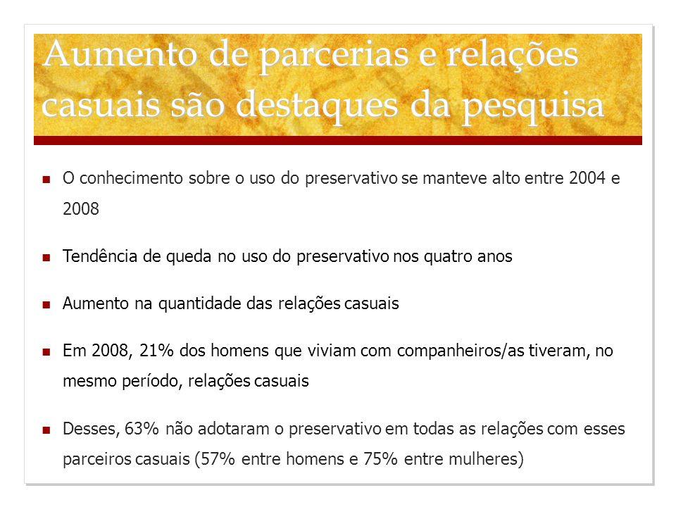 O conhecimento sobre o uso do preservativo se manteve alto entre 2004 e 2008 Tendência de queda no uso do preservativo nos quatro anos Aumento na quantidade das relações casuais Em 2008, 21% dos homens que viviam com companheiros/as tiveram, no mesmo período, relações casuais Desses, 63% não adotaram o preservativo em todas as relações com esses parceiros casuais (57% entre homens e 75% entre mulheres) Aumento de parcerias e relações casuais são destaques da pesquisa