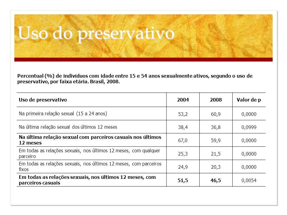 Uso de preservativo 20042008 Valor de p Na primeira relação sexual (15 a 24 anos) 53,260,90,0000 Na última relação sexual dos últimos 12 meses 38,436,
