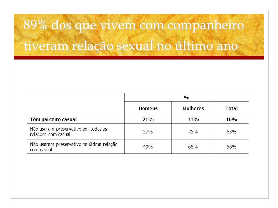 89% dos que vivem com companheiro tiveram relação sexual no último ano % HomensMulheresTotal Têm parceiro casual21%11%16% Não usaram preservativo em t