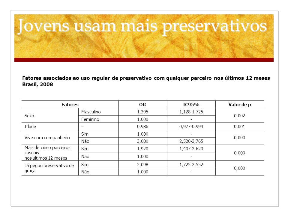 Fatores associados ao uso regular de preservativo com qualquer parceiro nos últimos 12 meses Brasil, 2008 FatoresORIC95%Valor de p Sexo Masculino1,395