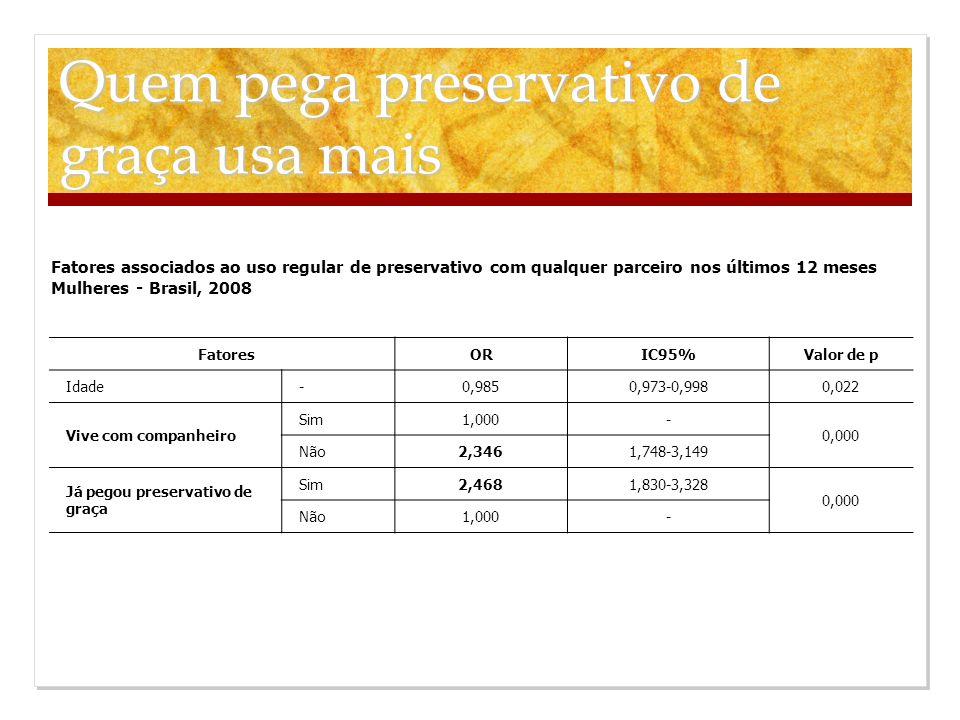 Fatores associados ao uso regular de preservativo com qualquer parceiro nos últimos 12 meses Mulheres - Brasil, 2008 FatoresORIC95%Valor de p Idade-0,